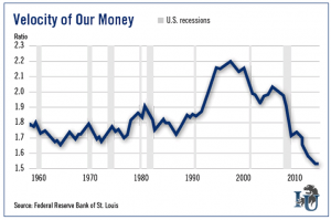 Velocity-of-our-money-chart-investment-u